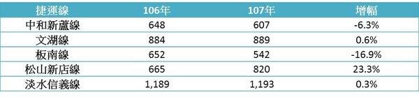 台北市捷運站周邊實價登錄交易量。(圖/台北市地政局、永慶房產彙整)