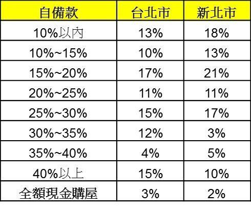表一、消費者預計籌措的自備款約為購屋總價的幾成?(資料來源/永慶房屋2019年Q2趨勢前瞻報告)