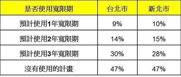 表二、消費者申辦房貸時是否有使用寬限期的計畫。(資料來源:/永慶房屋2019年Q2趨勢前瞻報告)
