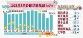 經濟部:3月外銷訂單年減近9%