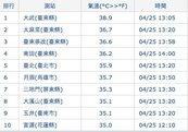 熱!台東大武飆38.9度 創設站81年來4月新高溫