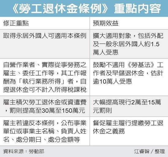 《勞工退休金條例》重點內容。(圖/經濟日報提供)