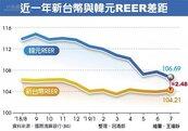 出口價格競爭力 台灣連六年贏韓國