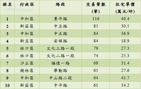 永慶房屋根據實價登錄資訊統計,新北市交易最熱門的路段落在中和區的景平路,一共有116筆交易筆數。好房網新聞中心製圖