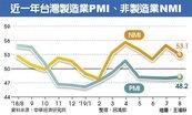 貿易戰下的兩岸製造業…榮枯比一比-48.2% 台灣8月PMI連四月緊縮