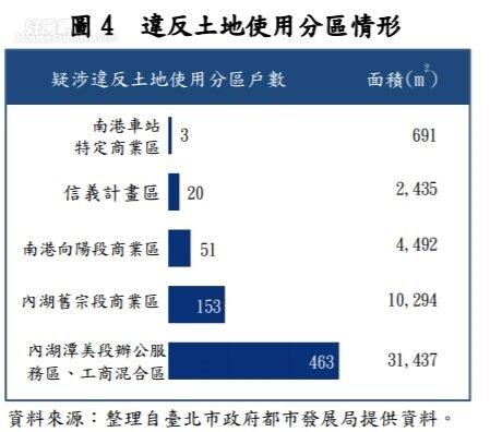審計部台北市審計處指出,台北市有690戶,位於商業區或工商混合區,卻以住家用稅率1.2%來申報房屋稅,違法都市計劃規定。圖片翻攝審計部官網