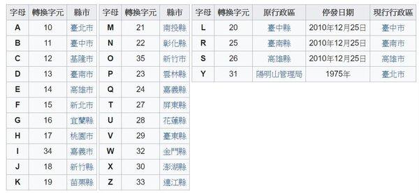 身分證字號開頭英文碼,對應戶籍地區。圖/截自維基百科