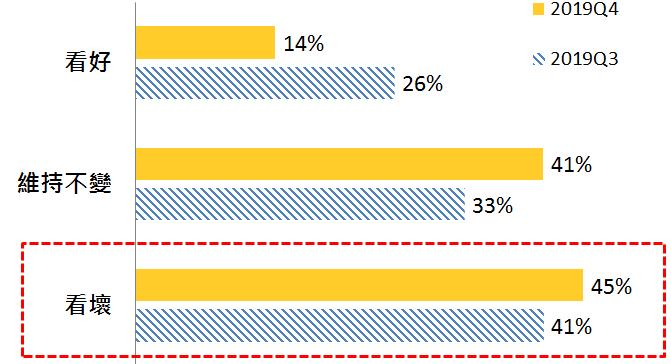 消費者認為2019年第四季國內經濟表現如何。圖/永慶房屋提供