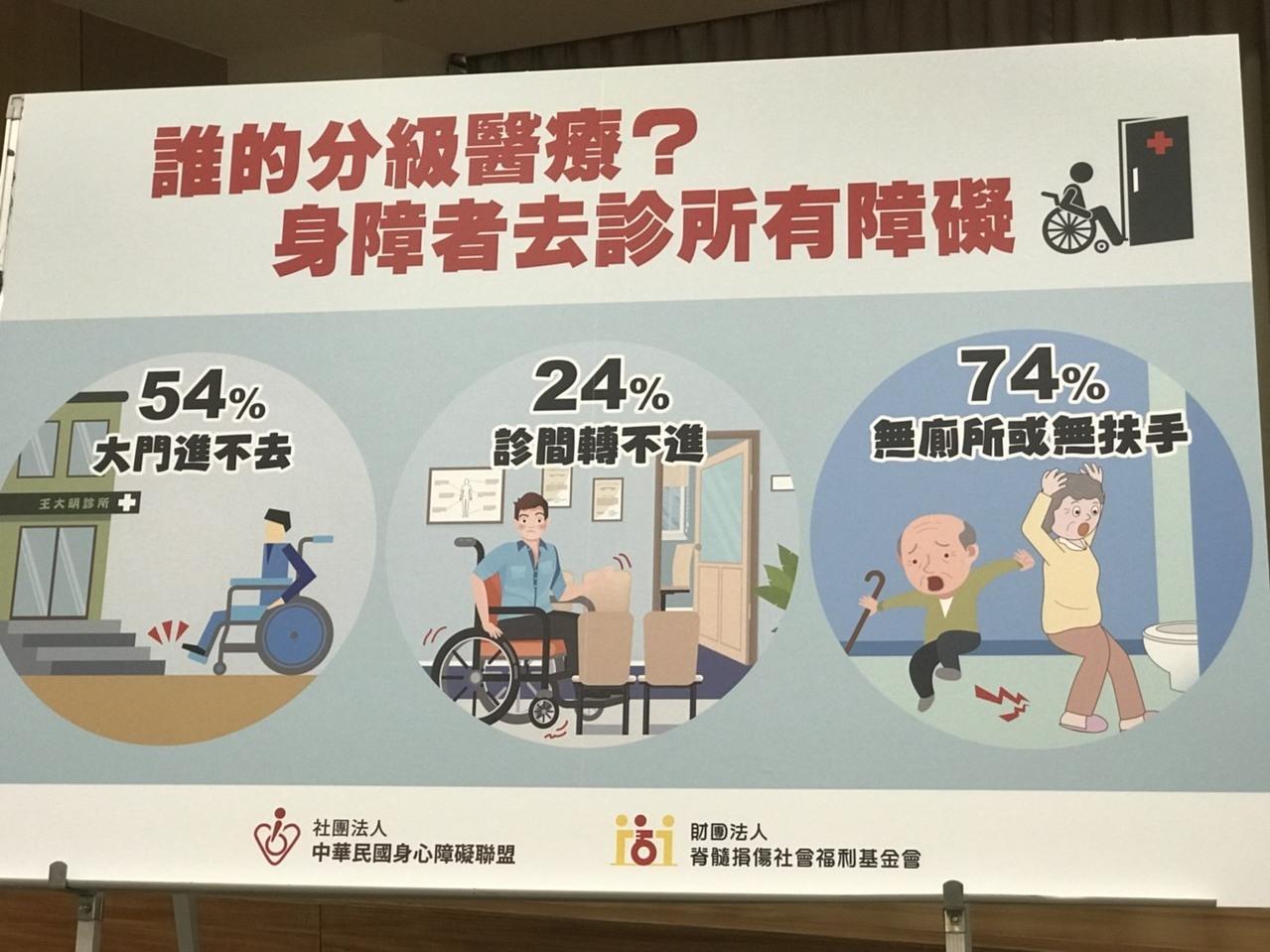 據身心障礙聯盟調查統計發現,54%身障者診所大門進不去,24%診間轉不進,74%無廁所或無扶手。記者簡浩正/攝影