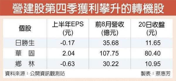營建股第四季獲利攀升的轉機股。圖/聯合報