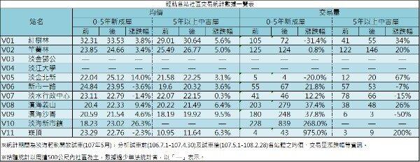 輕軌各站社區交易統計數據一覽表。(圖/新北淡水地政事務所)