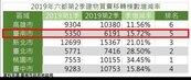 台南Q2房市交易平穩成長 建物買賣移轉棟數季增15.7%