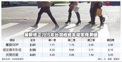 中研院下修今年經濟成長至2.01%