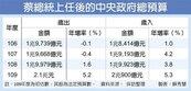拚經濟 明年總預算歲出大增5.2%