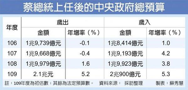 蔡總統上任後的中央政府總預算。