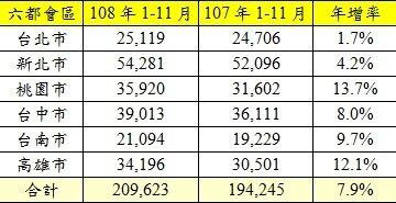 六都會區108年1-11月交易量年增率。(資料來源:各市政府地政局;永慶房產集團研究發展中心彙整)