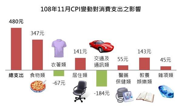 108年11月CPI變動對消費支出之影響。圖/新北市政府提供