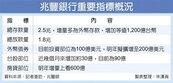 受惠台商資金回流 兆豐銀美元存款大增