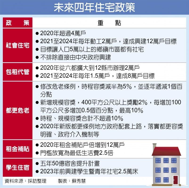 未來四年住宅政策