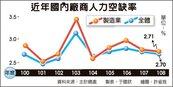 不景氣!下半年人力空缺率四年最低