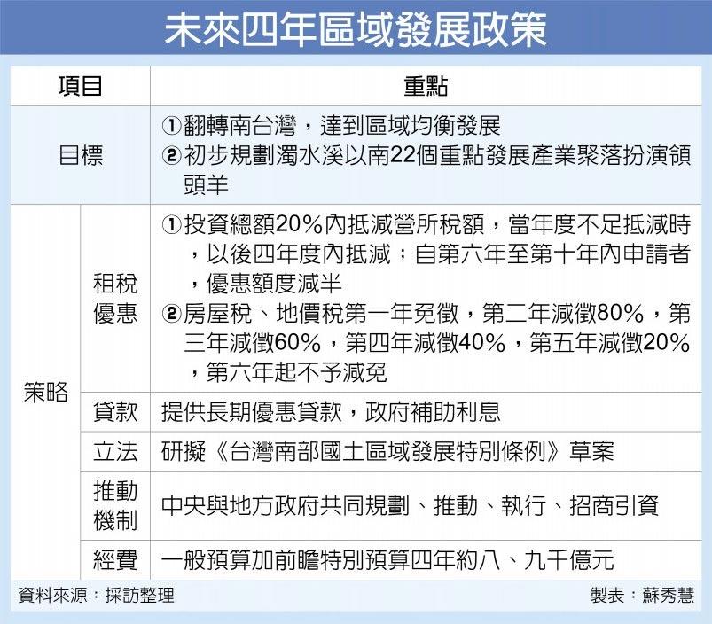 未來四年區域發展政策