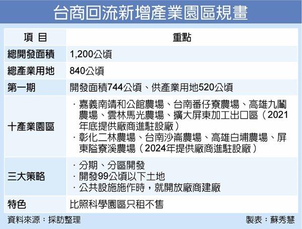 台商回流新增產業園區規劃。圖表/聯合報提供