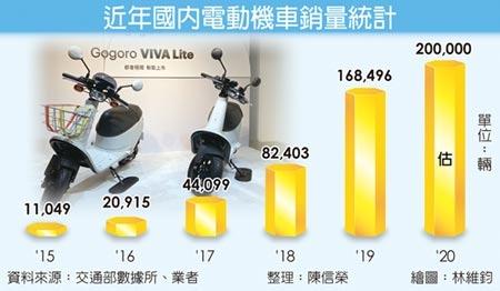 近年國內電動機車銷量統計 瞄準汰舊換新買家市場,Gogoro推出更平價的電動機車VIVA Lite,搭配專屬的優格白車色行銷,力拚2020年業績再創新高。圖/陳信榮