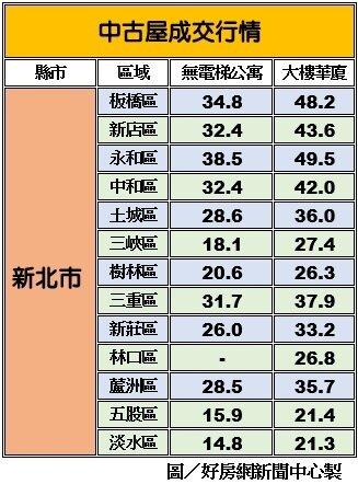 資料來源:永慶房產集團提供