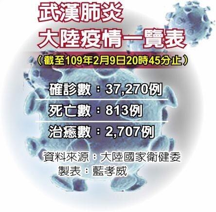 武漢肺炎疫情一覽表
