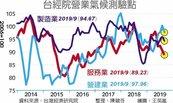 三大產業 看淡未來半年景氣