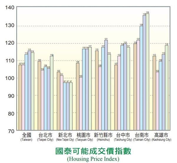 台南市近一年來的房價漲幅是六都之首。國泰建設提供