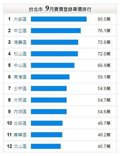 台北市9月實價登錄單價排行。圖/永慶房屋提供。
