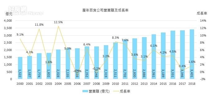 歷年百貨公司營業額及成長率。圖片高力國際提供