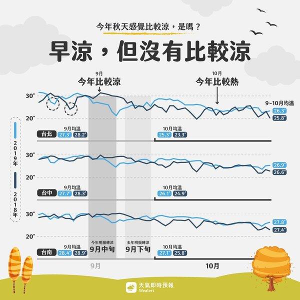 淺藍色是今年、深藍色是去年。台北第一次轉涼,在左上側黑色虛線圈圈,今年為9月5日,去年是9月9日。灰色底指的是穩定轉涼,今年9月中旬,去年9月下旬。圖/取自臉書專頁「天氣即時預報」