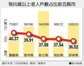 台灣老了 平均每3.3戶就有1戶有老人