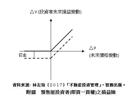 預售屋損益線(圖表/林左裕)