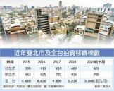 大安、文山及萬華區受法拍客關注 雙北拍賣移轉 變熱門