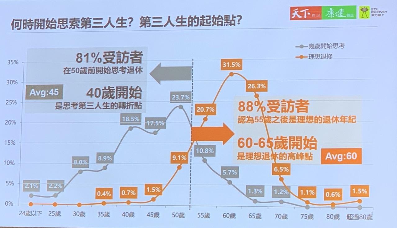東方線上今公布最新調查,八成民眾會在50歲起開始思考退秀,八成八認為55歲是最理想的退休年齡,退休準備時間平均認為需要15年。圖/記者陳雨鑫攝影