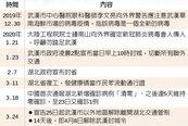 湖北25日解封 武漢延至4月8日