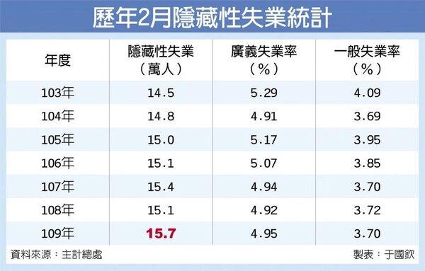 歷年2月隱藏性失業統計