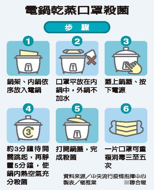 中央流行疫情指揮中心昨示範用電鍋蒸口罩消毒。