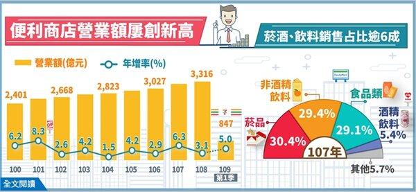 根據經濟部統計處的最新調查資料顯示,便利商店展店快速,營業額屢創新高,2019年營業額達3,316億元。 圖/經濟部提供