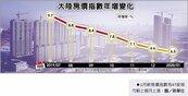 增速放緩 陸1月房價指數年增6.3%