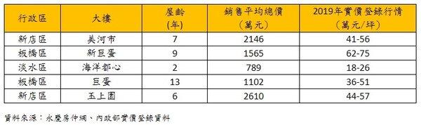 新北市2020年新春熱門點閱排名前五名社區。資料來源/永慶房仲網、內政部實價登錄資料
