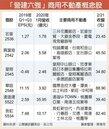 營建六強 資產護體股價穩