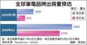 全球筆電2月出貨 年減47.6%