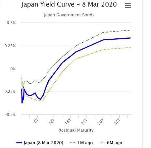 圖三、日本之債券殖利率曲線(2020/3/8)