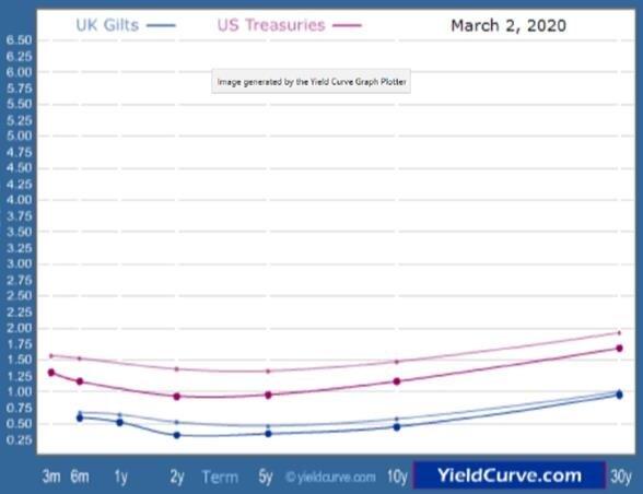 圖一、美國及英國之債券殖利率曲線(2020/3/2)