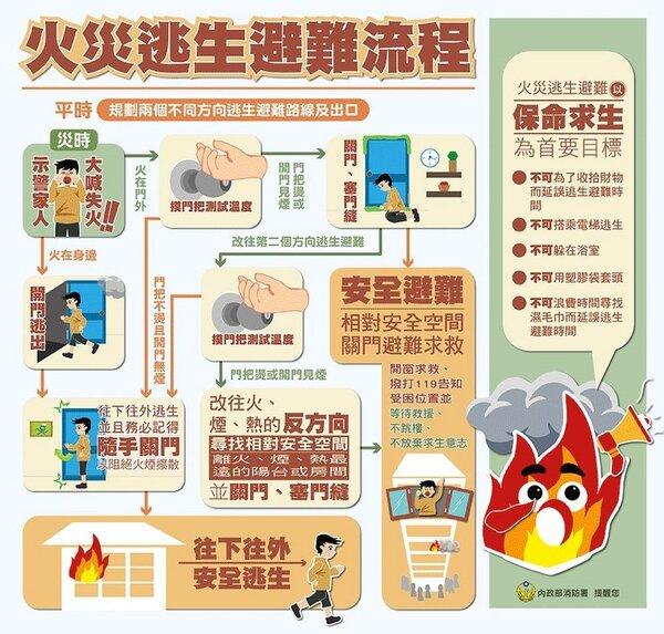 應變逃生6要訣。圖/消防署提供