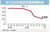 央行定存單利率 歷史新低